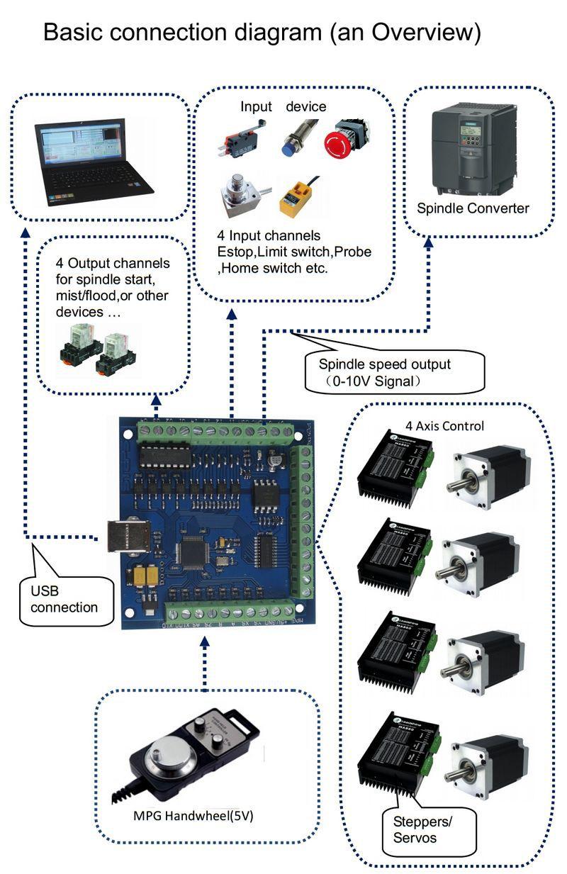 Схема подключения периферии к плате USB 100kHz 4 axis (BB4002)